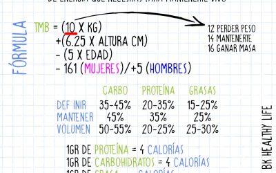Cómo calcular macronutrientes